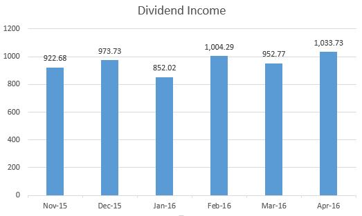 Dividend income April 16