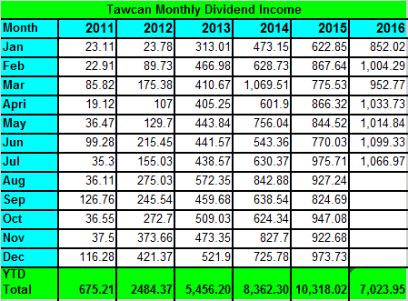 tawcan-dividend-income-july-2016