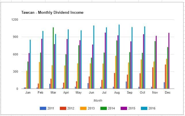 tawcan-dividend-income-oct-2016-graph