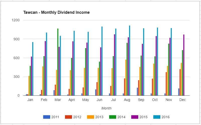 dividend-income-nov-2016-chart