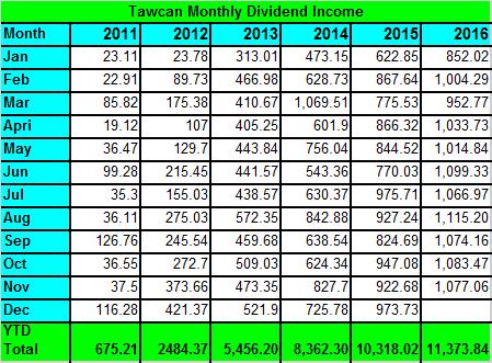 dividend-income-nov-2016-table