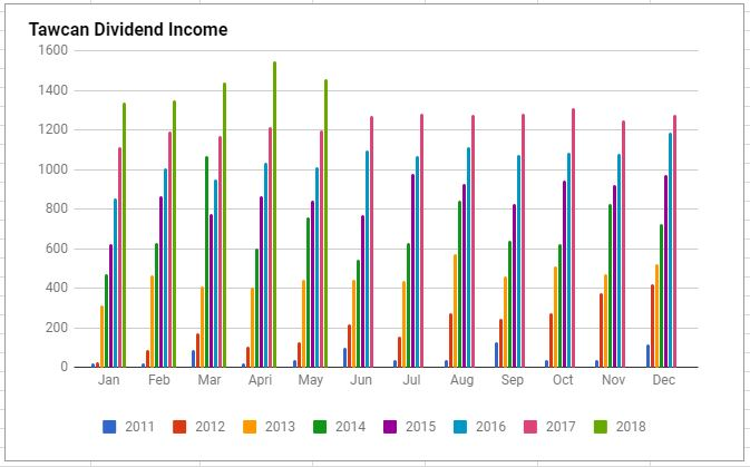 dividend income May 2018 chart