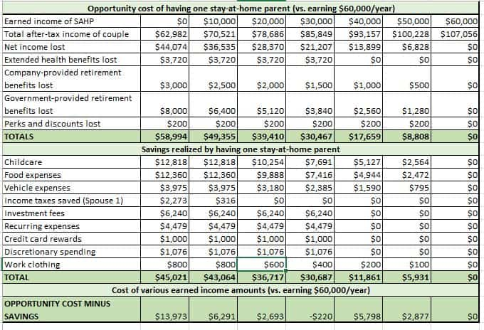 financial-cost-of-stay-at-home-parent-spreadsheet