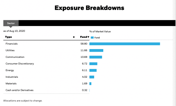 Top Canadian dividend ETFs - XDV