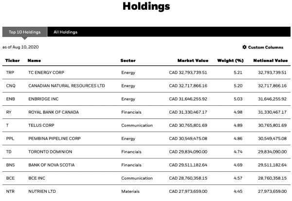 Top Canadian dividend ETFs - XEI