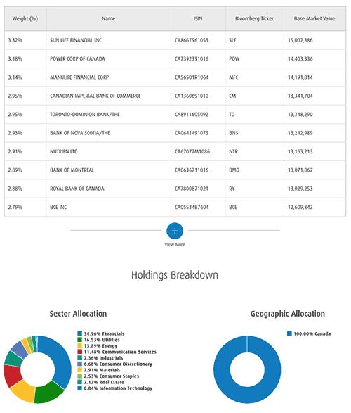 Top Canadian dividend ETFs - ZDV
