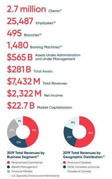 Best Canadian Dividend Stocks - National Bank