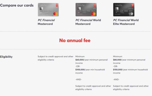 PC Mastercards