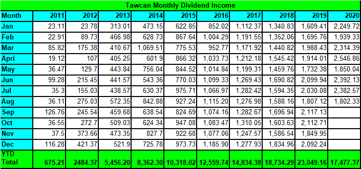 Tawcan dividend income Aug 2020 Summary