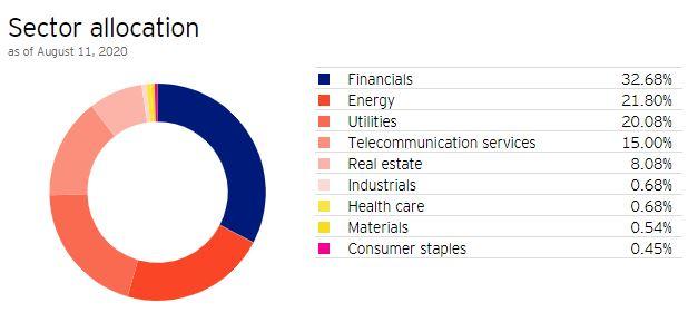 Top Canadian Dividend ETFs - PDC