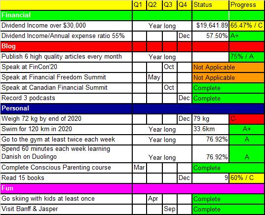 Tawcan 2020 goals & resolutions Q3 Update