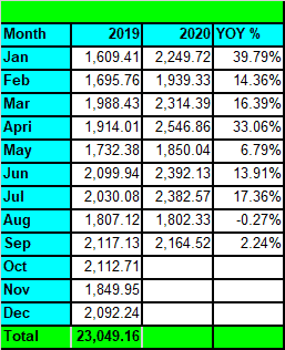 Tawcan dividend income Sep 2020 YoY Growth