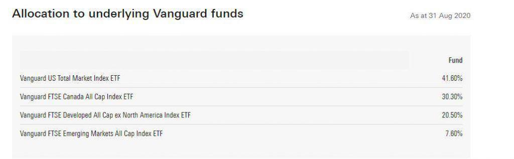 all equity ETFs - VEQT