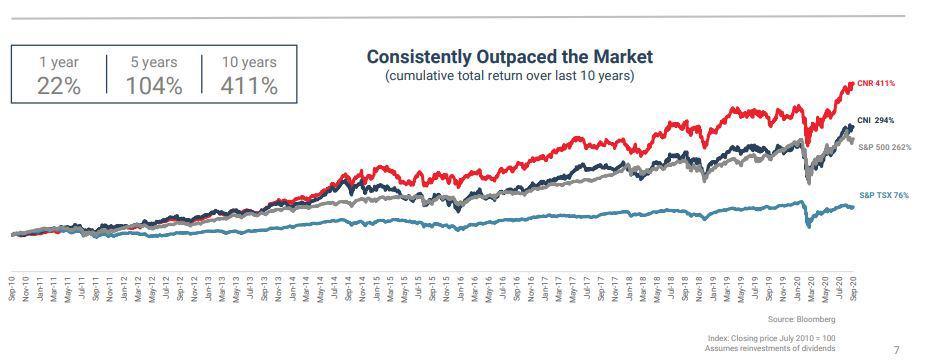 Best Canadian dividend stocks - CNR