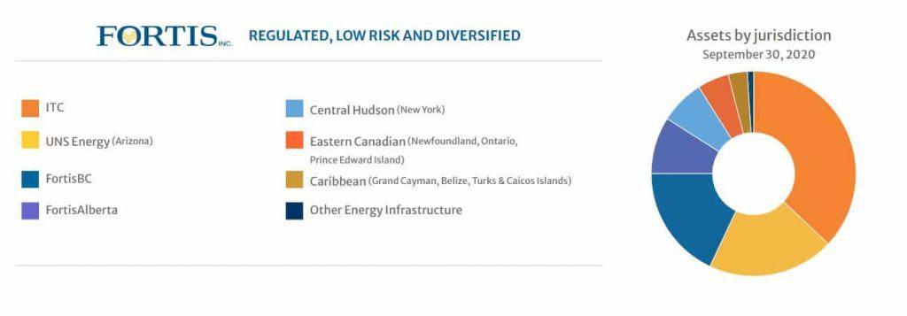 Best Canadian dividend stocks - FTS