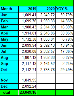 Tawcan divdiend income - Oct 2020 YoY Growth