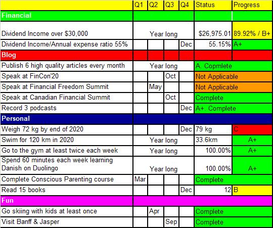 Tawcan 2020 goals & resolution summary
