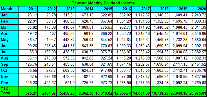 Tawcan dividend income Dec 2020 summary