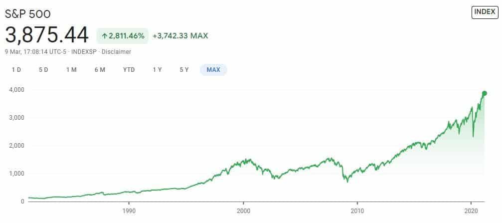 S&P 500 max year chart