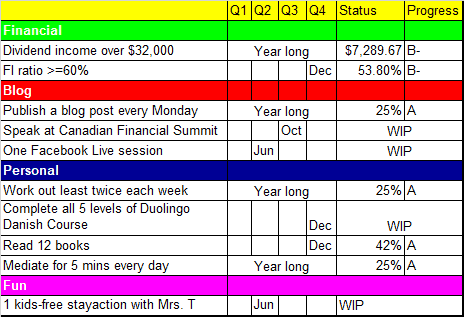 Tawcan 2021 goals and resolutions Q1 update
