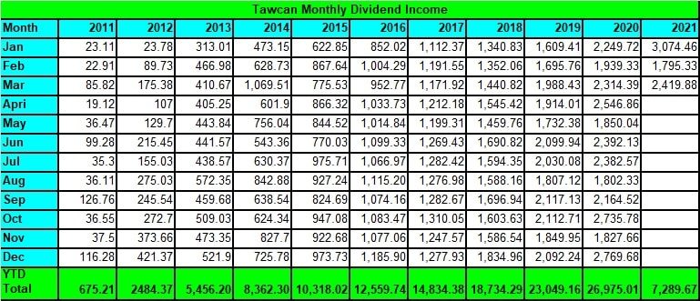 Tawcan dividend income - March 2021