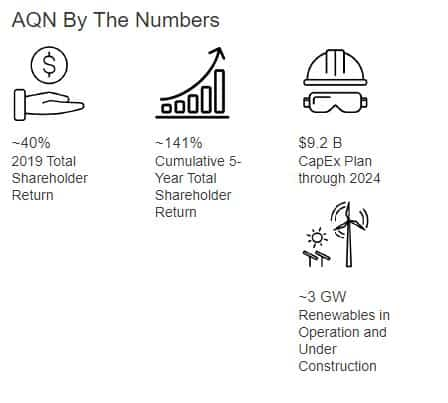 best Canadian dividend stocks - AQN