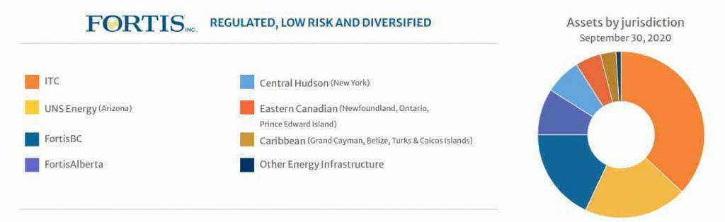 best Canadian dividend stocks - Fortis