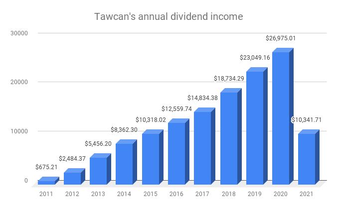 Annual dividend income - April 2021