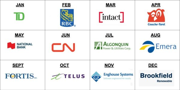 Canadian dividend calendar - monthly payments