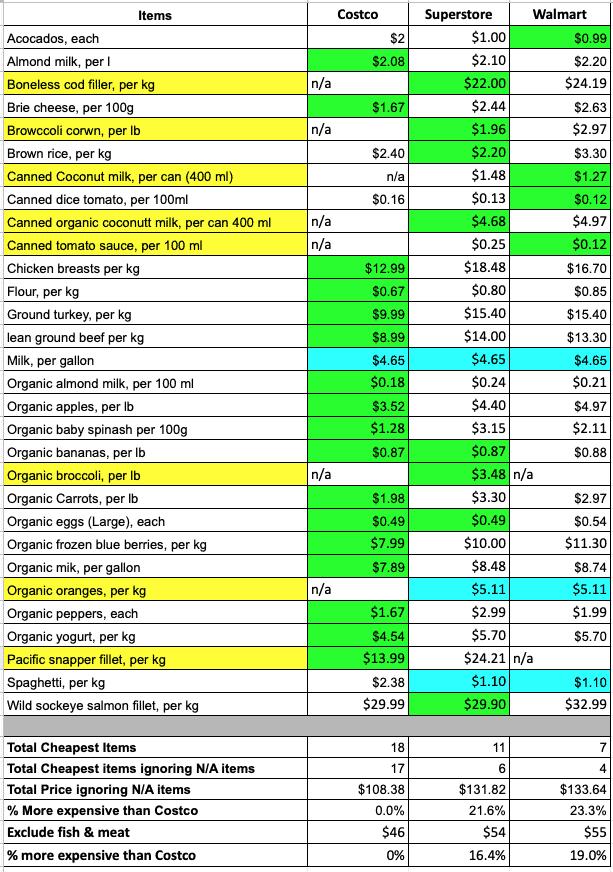 Costco vs. Superstore vs. Walmart 2021 price comparison