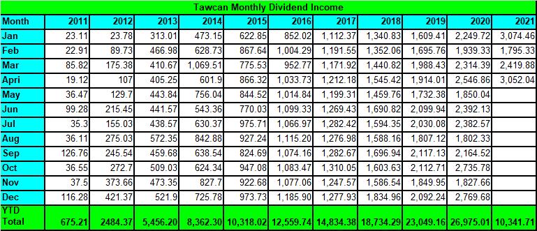 Tawcan dividend income - April 2021