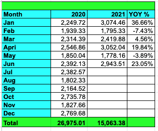Tawcan June 2021 dividend income YoY growth