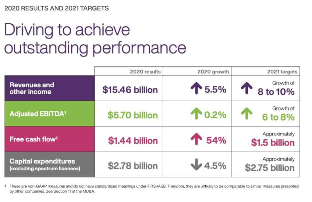 Best Canadian dividend stocks - Telus guidance