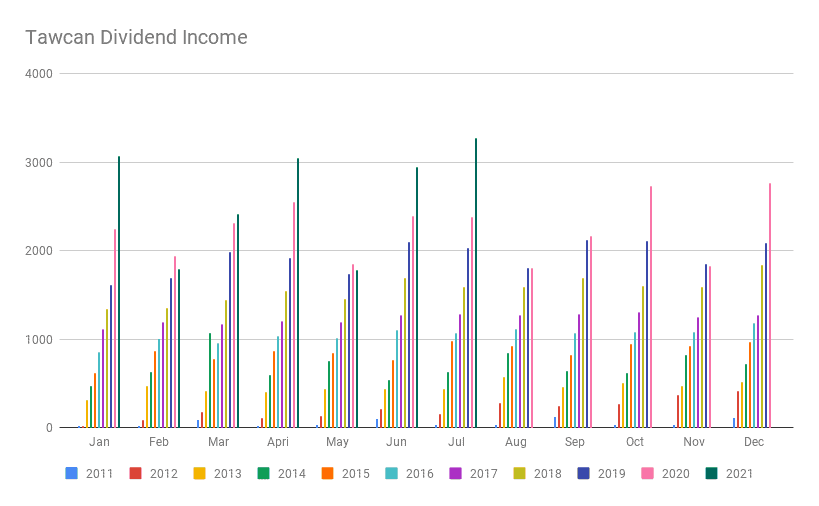 Tawcan Dividend Income