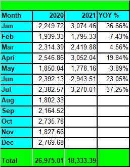 Tawcan dividend income - July 2021 YoY growth