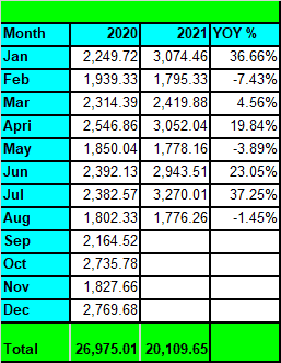 Tawcan dividend income August 2021 YoY growth